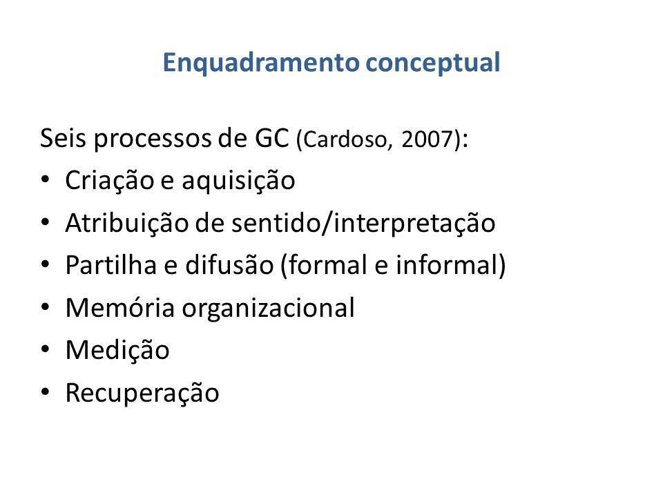 Enquadramento conceptual Seis processos de GC (Cardoso, 2007) : Criação e aquisição Atribuição de sentido/interpretação Partilha e difusão (formal e informal) Memória organizacional Medição Recuperação