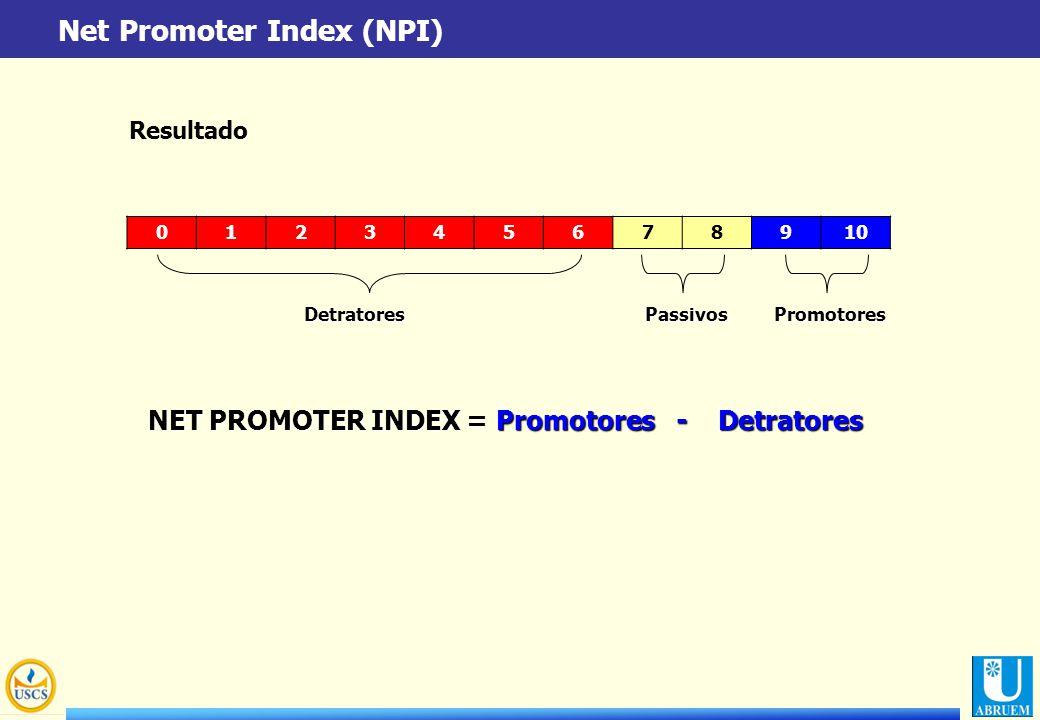 012345678910 DetratoresPassivosPromotores NET PROMOTER INDEX = Promotores - Detratores Net Promoter Index (NPI) Resultado