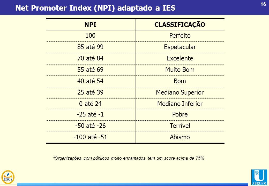 16 Net Promoter Index (NPI) adaptado a IES NPICLASSIFICAÇÃO 100Perfeito 85 até 99Espetacular 70 até 84Excelente 55 até 69Muito Bom 40 até 54Bom 25 até