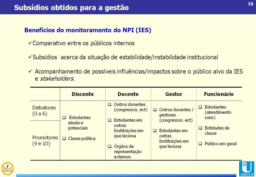 19 Subsídios obtidos para a gestão Comparativo entre os públicos internos Subsídios acerca da situação de estabilidade/instabilidade institucional Aco