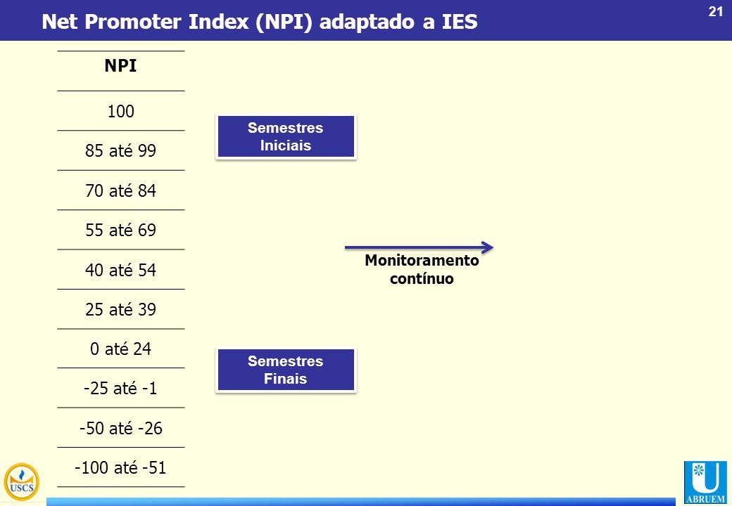 21 Net Promoter Index (NPI) adaptado a IES NPI 100 85 até 99 70 até 84 55 até 69 40 até 54 25 até 39 0 até 24 -25 até -1 -50 até -26 -100 até -51 Seme