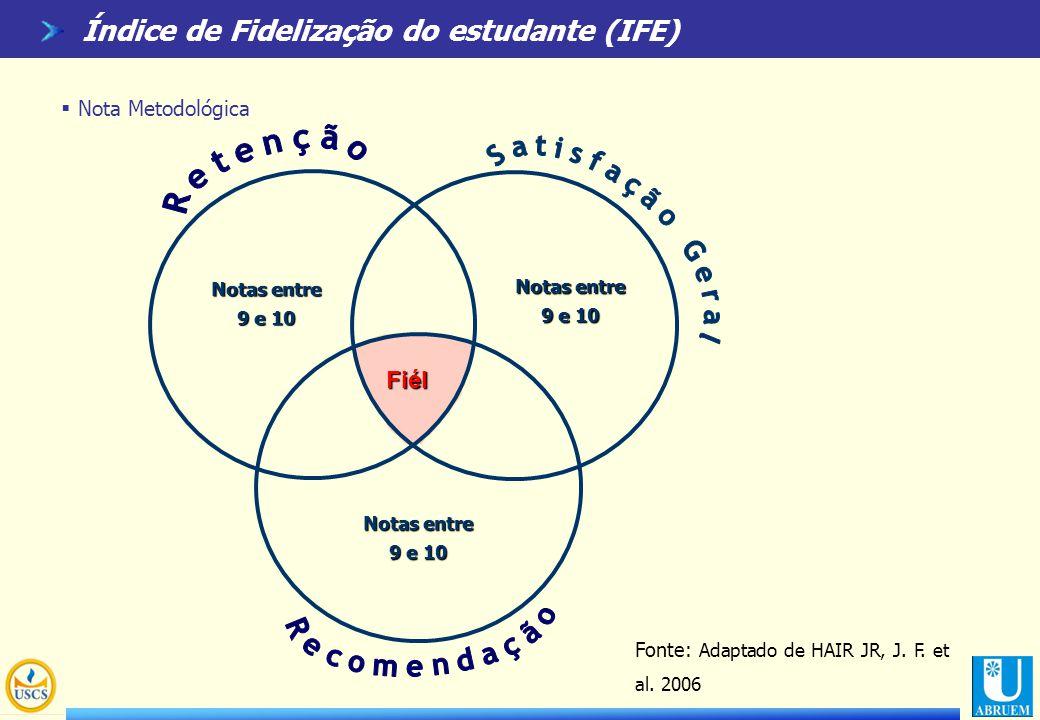 Índice de Fidelização do estudante (IFE)  Nota Metodológica Notas entre 9 e 10 Notas entre 9 e 10 Notas entre 9 e 10 Fiél Fonte: Adaptado de HAIR JR,