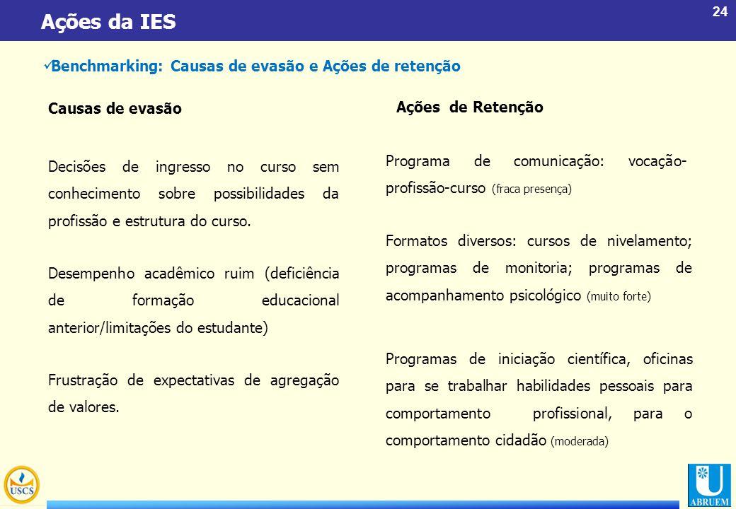 24 Ações da IES Benchmarking: Causas de evasão e Ações de retenção Decisões de ingresso no curso sem conhecimento sobre possibilidades da profissão e
