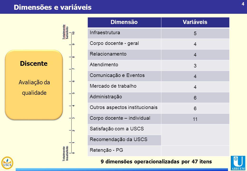 4 Dimensões e variáveis Discente Avaliação da qualidade DimensãoVariáveis Infraestrutura 5 Corpo docente - geral 4 Relacionamento 4 Atendimento 3 Comu