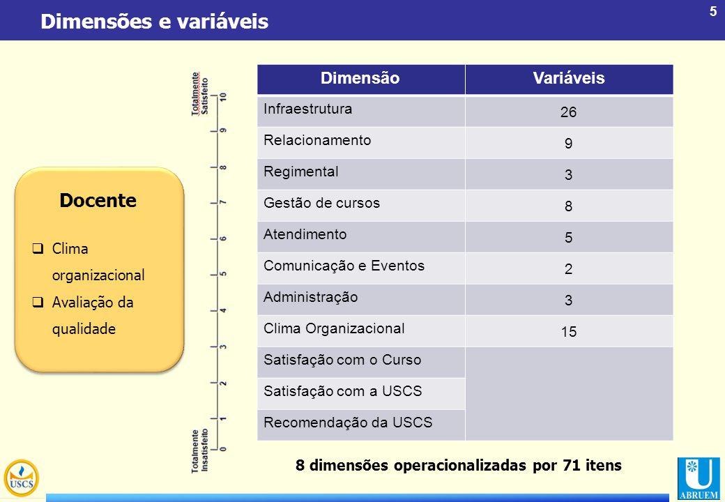 5 Dimensões e variáveis Docente  Clima organizacional  Avaliação da qualidade DimensãoVariáveis Infraestrutura 26 Relacionamento 9 Regimental 3 Gest