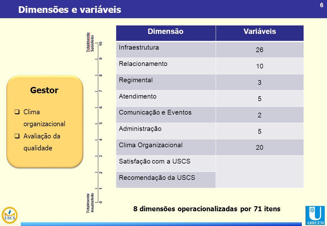 6 Dimensões e variáveis Gestor DimensãoVariáveis Infraestrutura 26 Relacionamento 10 Regimental 3 Atendimento 5 Comunicação e Eventos 2 Administração