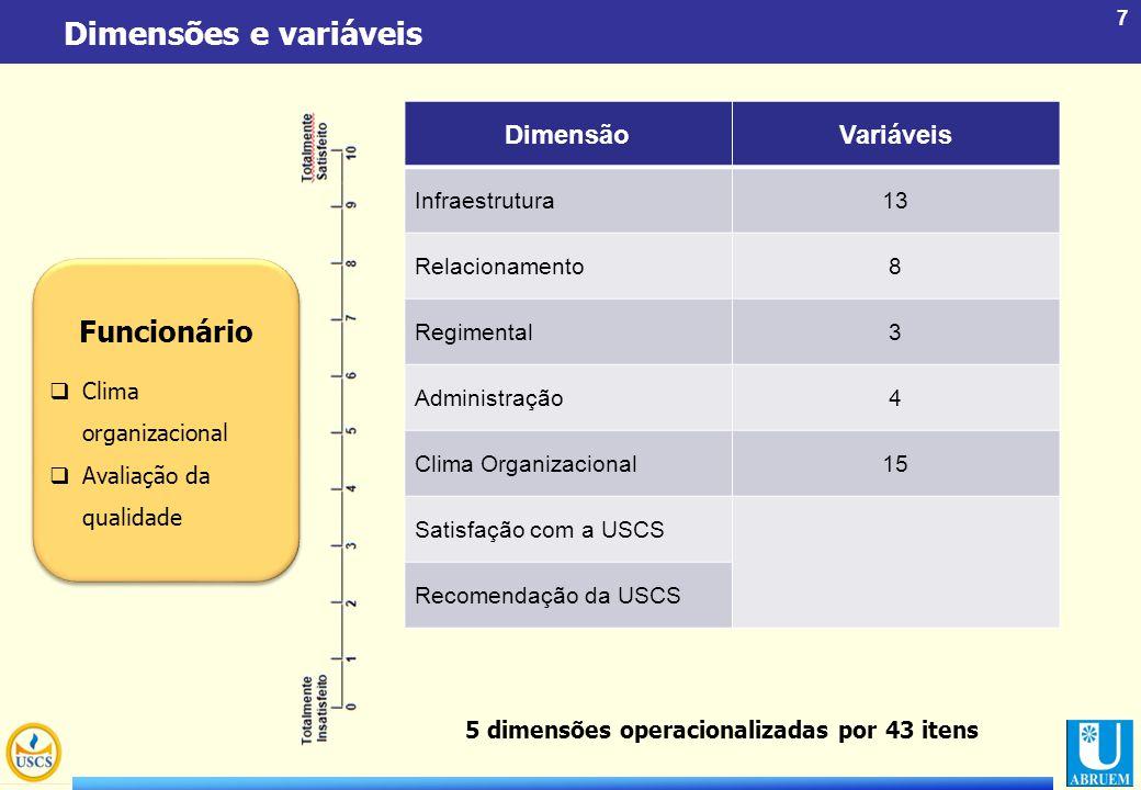 7 Dimensões e variáveis DimensãoVariáveis Infraestrutura13 Relacionamento8 Regimental3 Administração4 Clima Organizacional15 Satisfação com a USCS Rec