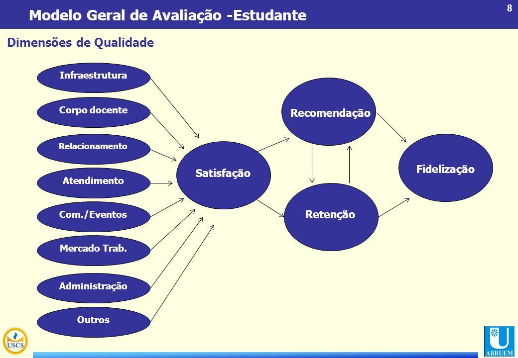 8 Modelo Geral de Avaliação -Estudante Dimensões de Qualidade Infraestrutura Corpo docente Relacionamento Atendimento Com./Eventos Mercado Trab. Admin