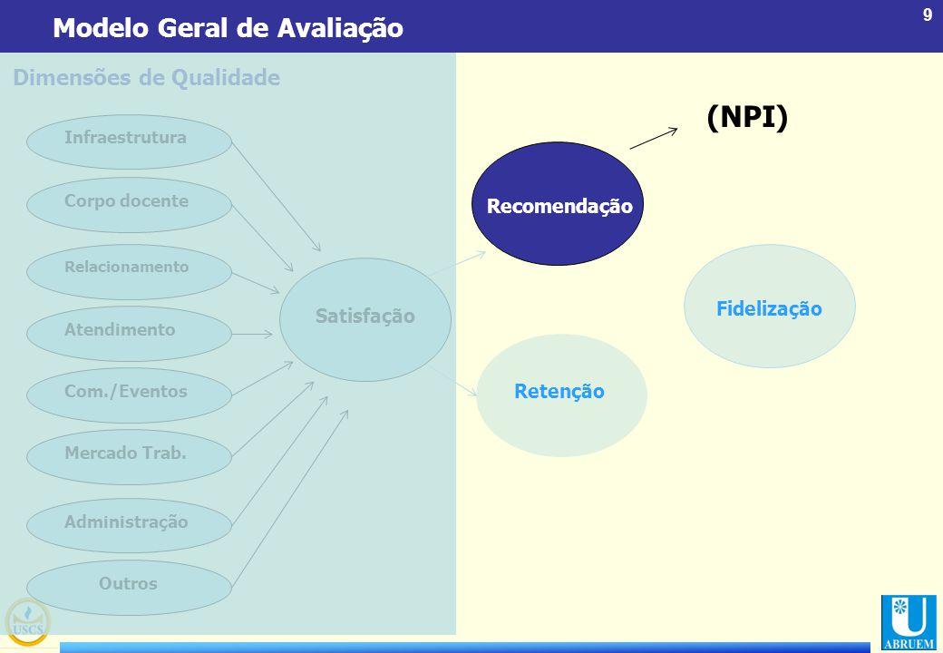 9 Modelo Geral de Avaliação Dimensões de Qualidade Infraestrutura Corpo docente Relacionamento Atendimento Com./Eventos Mercado Trab. Administração Ou