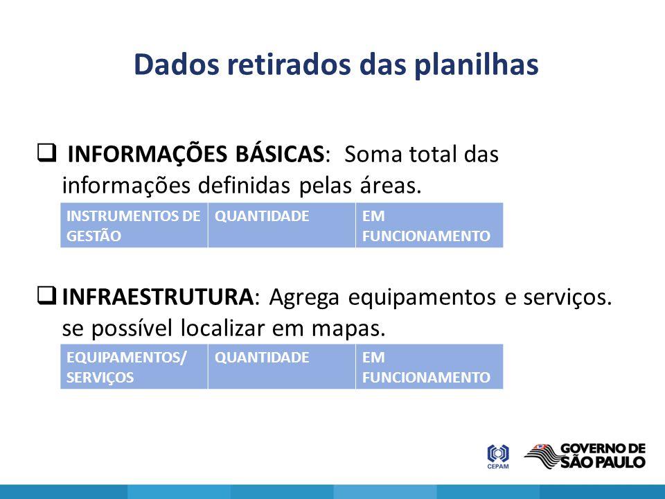 Dados retirados das planilhas  INFORMAÇÕES BÁSICAS: Soma total das informações definidas pelas áreas.  INFRAESTRUTURA: Agrega equipamentos e serviço
