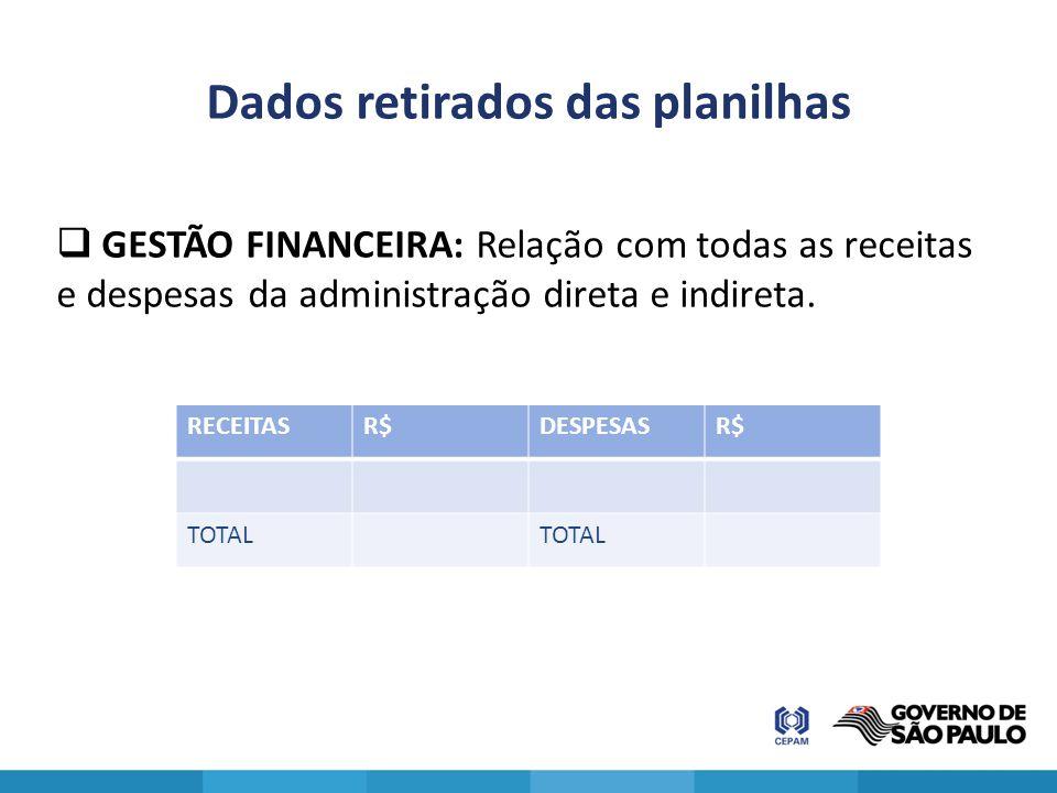 Dados retirados das planilhas  GESTÃO FINANCEIRA: Relação com todas as receitas e despesas da administração direta e indireta. RECEITASR$DESPESASR$ T