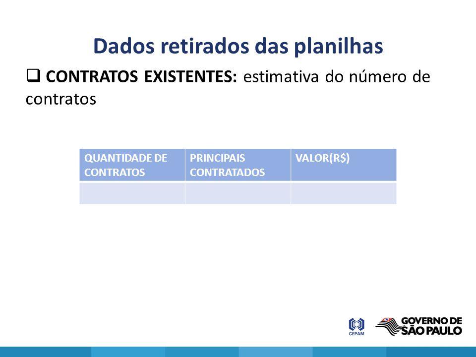 Dados retirados das planilhas  CONTRATOS EXISTENTES: estimativa do número de contratos QUANTIDADE DE CONTRATOS PRINCIPAIS CONTRATADOS VALOR(R$)