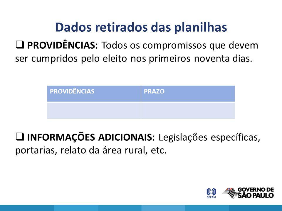 Dados retirados das planilhas  PROVIDÊNCIAS: Todos os compromissos que devem ser cumpridos pelo eleito nos primeiros noventa dias.  INFORMAÇÕES ADIC