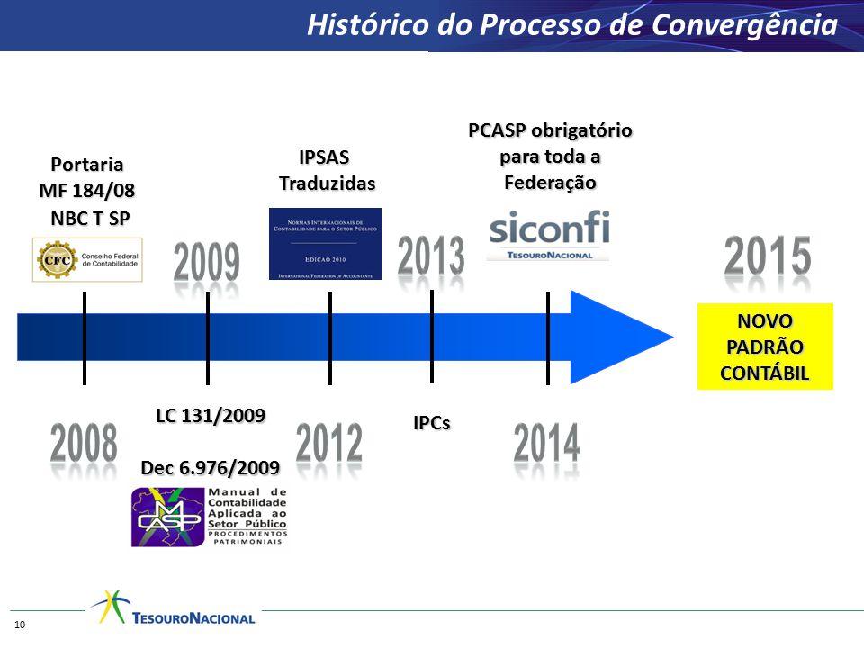 NBC T SP Histórico do Processo de Convergência Portaria MF 184/08 IPSASTraduzidas LC 131/2009 Dec 6.976/2009 10 PCASP obrigatório para toda a Federaçã