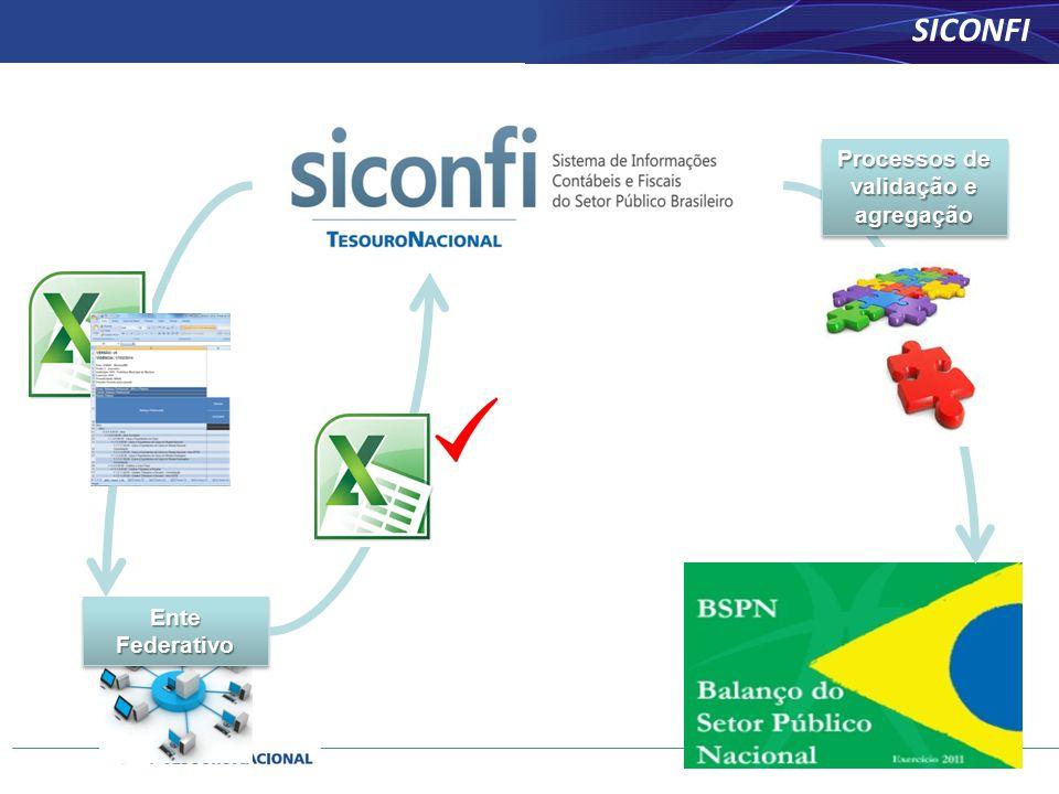 Ente Federativo Processos de validação e agregação SICONFI