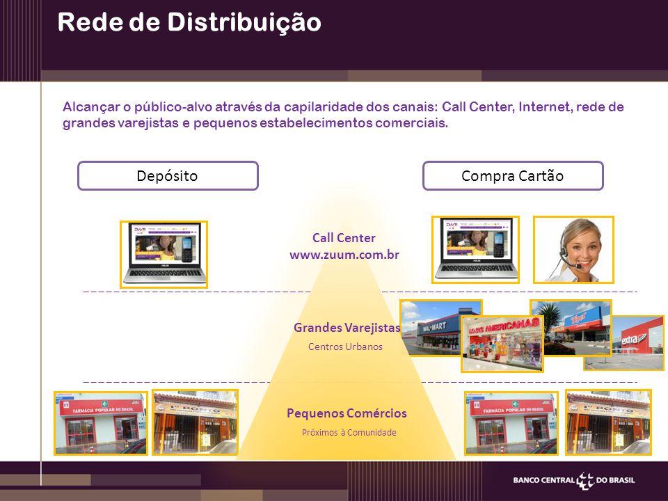 Rede de Distribuição Call Center www.zuum.com.br Grandes Varejistas Centros Urbanos Próximos à Comunidade Pequenos Comércios Alcançar o público-alvo através da capilaridade dos canais: Call Center, Internet, rede de grandes varejistas e pequenos estabelecimentos comerciais.