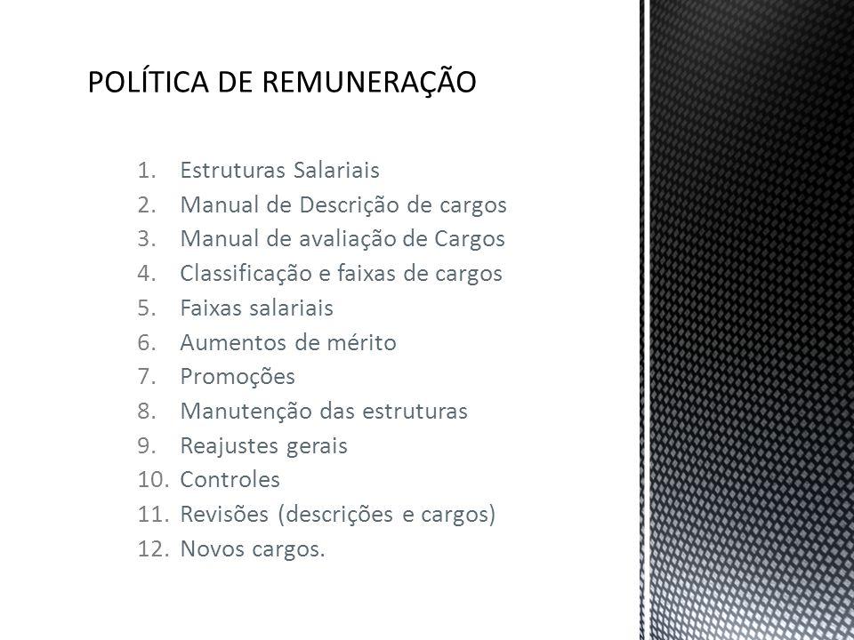 1.Estruturas Salariais 2.Manual de Descrição de cargos 3.Manual de avaliação de Cargos 4.Classificação e faixas de cargos 5.Faixas salariais 6.Aumento