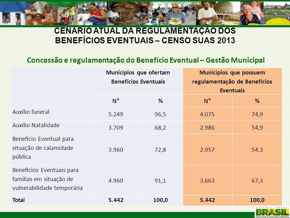 CENSO SUAS 2013 CENÁRIO ATUAL DA REGULAMENTAÇÃO DOS BENEFÍCIOS EVENTUAIS – CENSO SUAS 2013 Concessão e regulamentação do Benefício Eventual – Gestão M