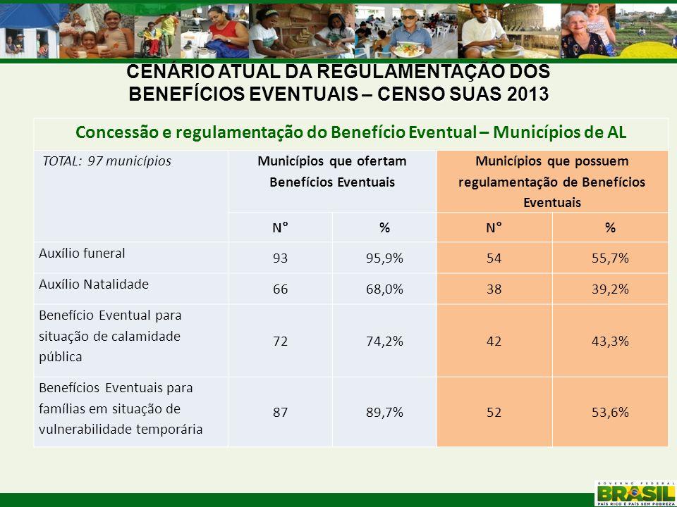 CENSO SUAS 2013 CENÁRIO ATUAL DA REGULAMENTAÇÃO DOS BENEFÍCIOS EVENTUAIS – CENSO SUAS 2013 Concessão e regulamentação do Benefício Eventual – Municípi