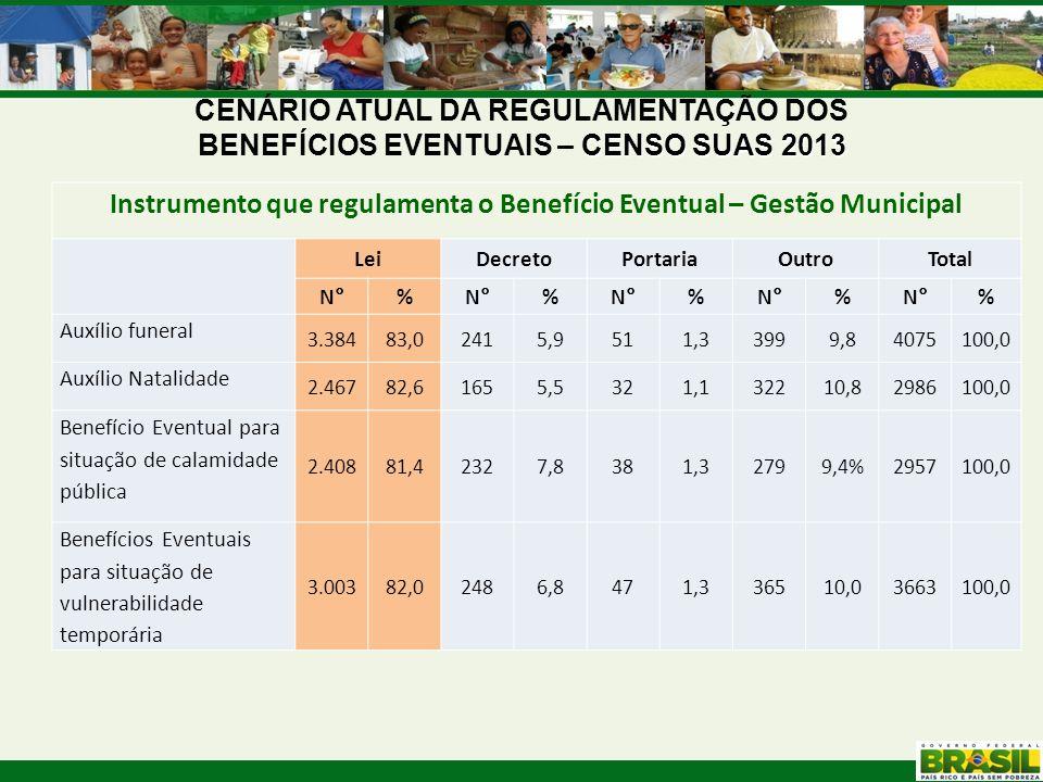 CENSO SUAS 2013 CENÁRIO ATUAL DA REGULAMENTAÇÃO DOS BENEFÍCIOS EVENTUAIS – CENSO SUAS 2013 Instrumento que regulamenta o Benefício Eventual – Gestão M