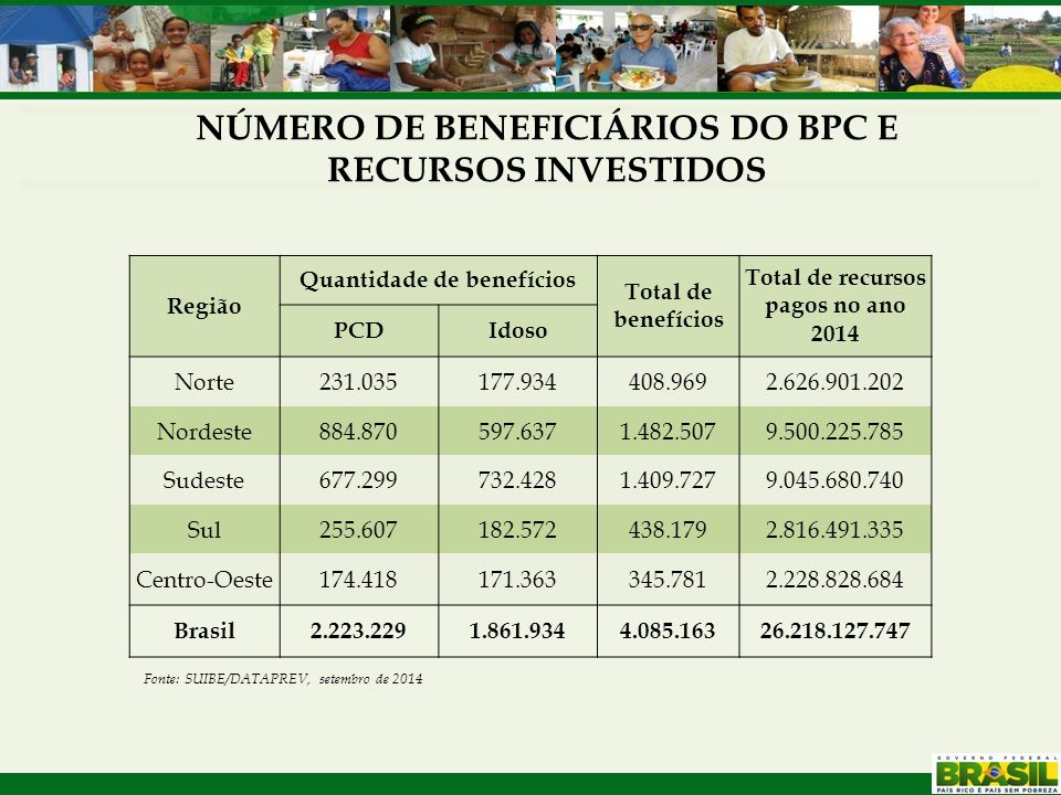 Região Quantidade de benefícios Total de benefícios Total de recursos pagos no ano 2014 PCDIdoso Norte231.035177.934408.9692.626.901.202 Nordeste884.8