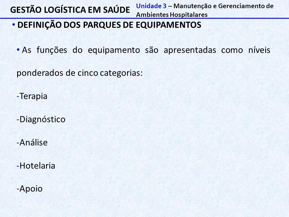 GESTÃO LOGÍSTICA EM SAÚDE DEFINIÇÃO DOS PARQUES DE EQUIPAMENTOS Unidade 3 – Manutenção e Gerenciamento de Ambientes Hospitalares As funções do equipam