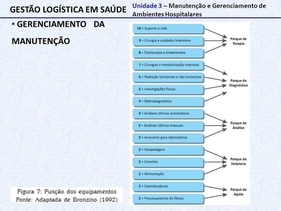 GESTÃO LOGÍSTICA EM SAÚDE Unidade 3 – Manutenção e Gerenciamento de Ambientes Hospitalares GERENCIAMENTO DA MANUTENÇÃO