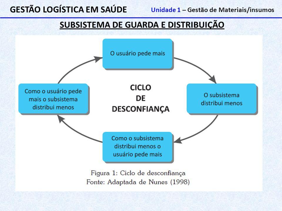 SUBSISTEMA DE GUARDA E DISTRIBUIÇÃO GESTÃO LOGÍSTICA EM SAÚDE Unidade 1 – Gestão de Materiais/insumos