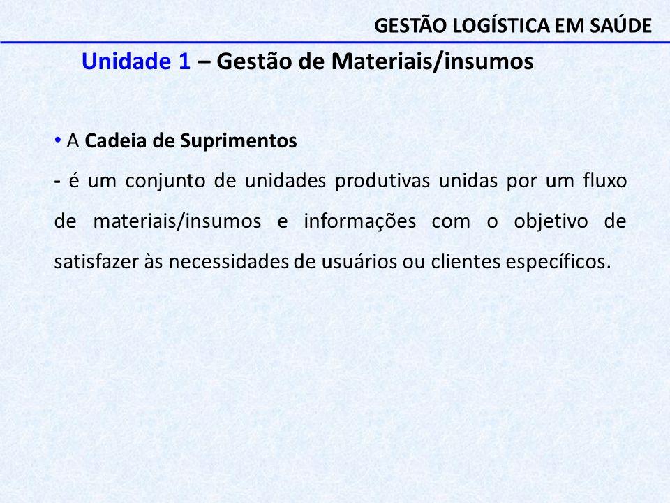 Unidade 1 – Gestão de Materiais/insumos A Cadeia de Suprimentos - é um conjunto de unidades produtivas unidas por um fluxo de materiais/insumos e info
