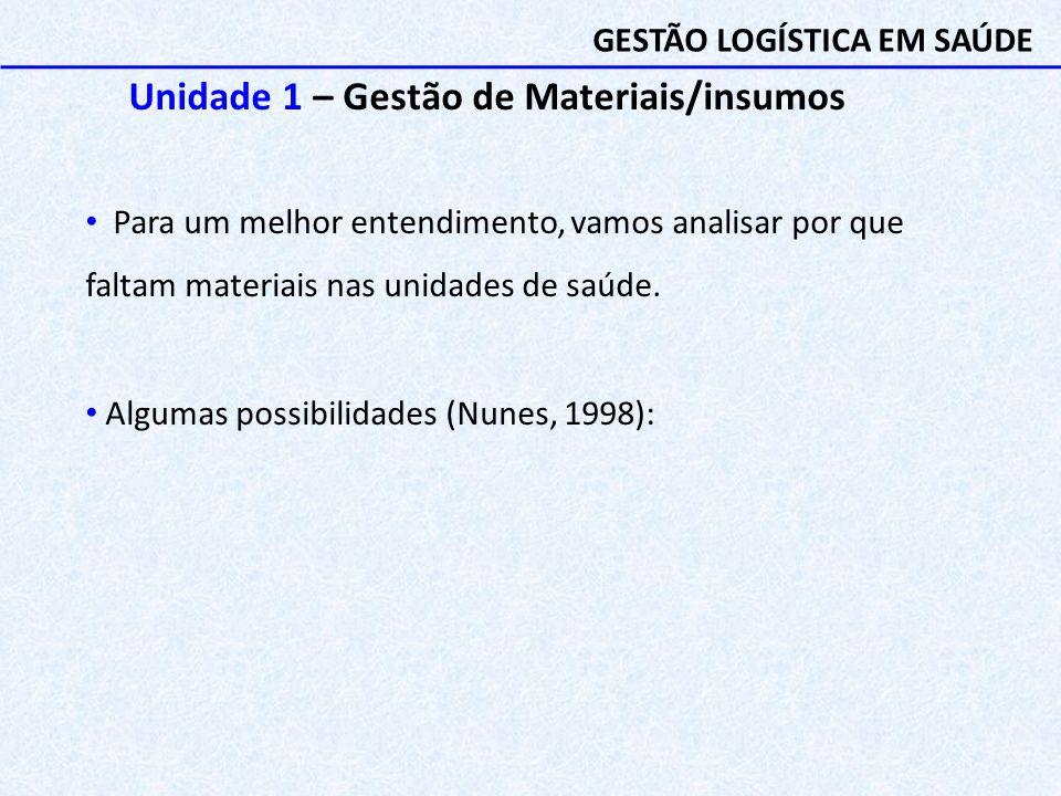 Unidade 1 – Gestão de Materiais/insumos Para um melhor entendimento, vamos analisar por que faltam materiais nas unidades de saúde. Algumas possibilid