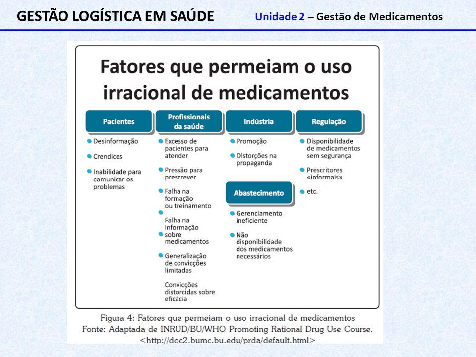 GESTÃO LOGÍSTICA EM SAÚDE Unidade 2 – Gestão de Medicamentos