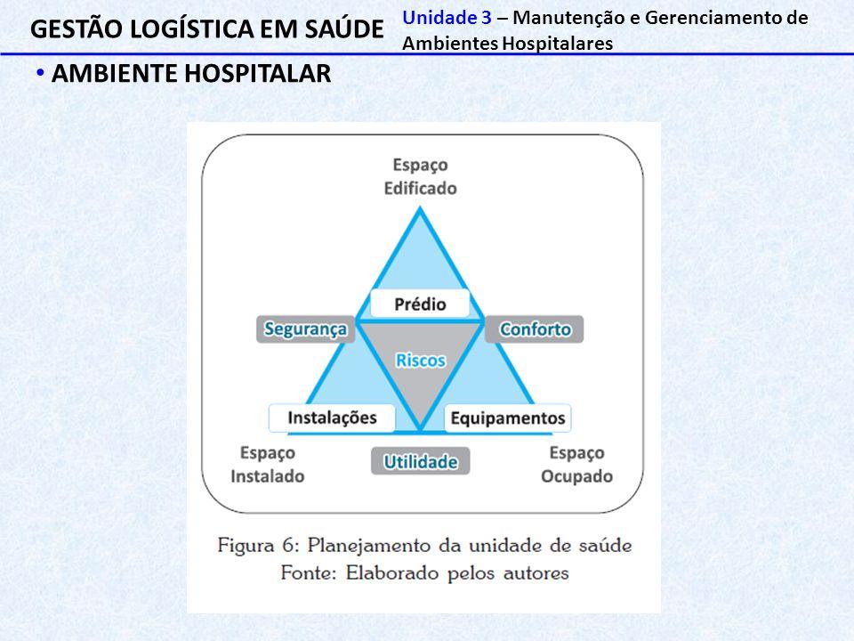 GESTÃO LOGÍSTICA EM SAÚDE AMBIENTE HOSPITALAR Unidade 3 – Manutenção e Gerenciamento de Ambientes Hospitalares