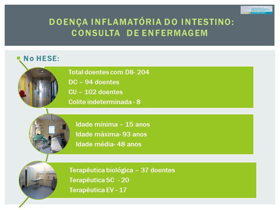  No HESE: DOENÇA INFLAMATÓRIA DO INTESTINO: CONSULTA DE ENFERMAGEM Total doentes com DII- 204 DC – 94 doentes CU – 102 doentes Colite indeterminada -