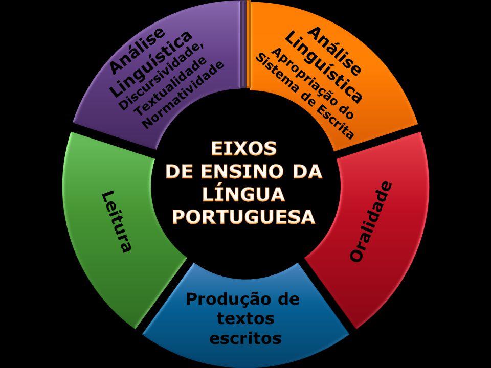 Produção de textos escritos Oralidade Análise Linguística Análise Linguística Discursividade, Textualidade Normatividade Apropriação do Sistema de Escrita
