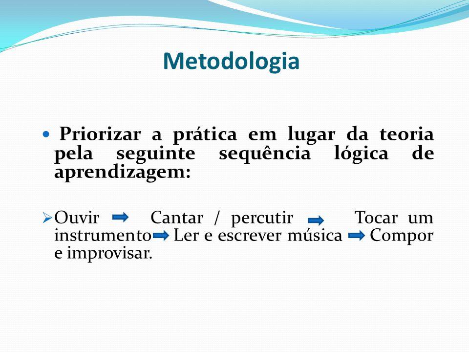Priorizar a prática em lugar da teoria pela seguinte sequência lógica de aprendizagem:  Ouvir Cantar / percutir Tocar um instrumento Ler e escrever m
