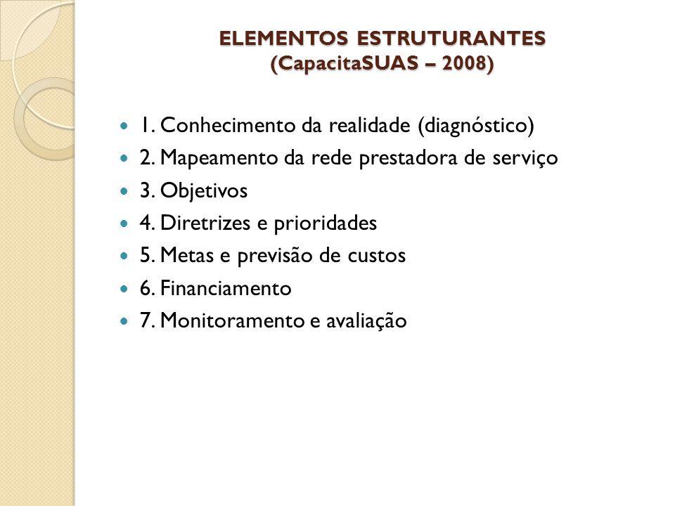 ELEMENTOS ESTRUTURANTES (CapacitaSUAS – 2008) 1. Conhecimento da realidade (diagnóstico) 2. Mapeamento da rede prestadora de serviço 3. Objetivos 4. D