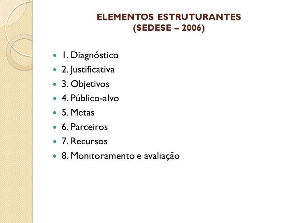 ELEMENTOS ESTRUTURANTES (SEDESE – 2006) 1. Diagnóstico 2. Justificativa 3. Objetivos 4. Público-alvo 5. Metas 6. Parceiros 7. Recursos 8. Monitorament