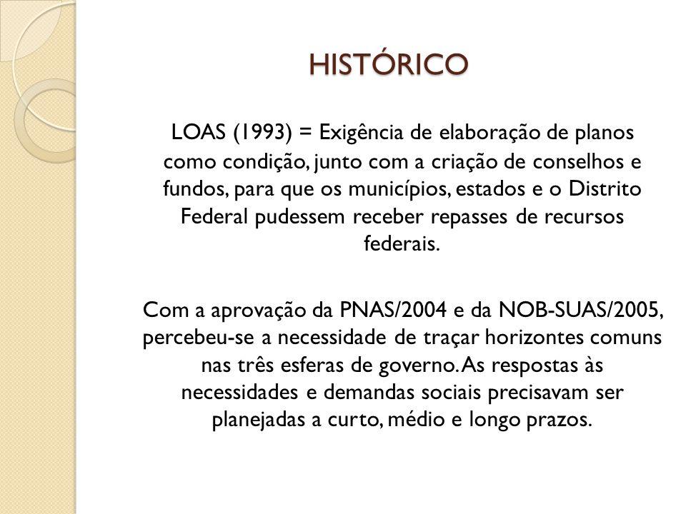HISTÓRICO LOAS (1993) = Exigência de elaboração de planos como condição, junto com a criação de conselhos e fundos, para que os municípios, estados e