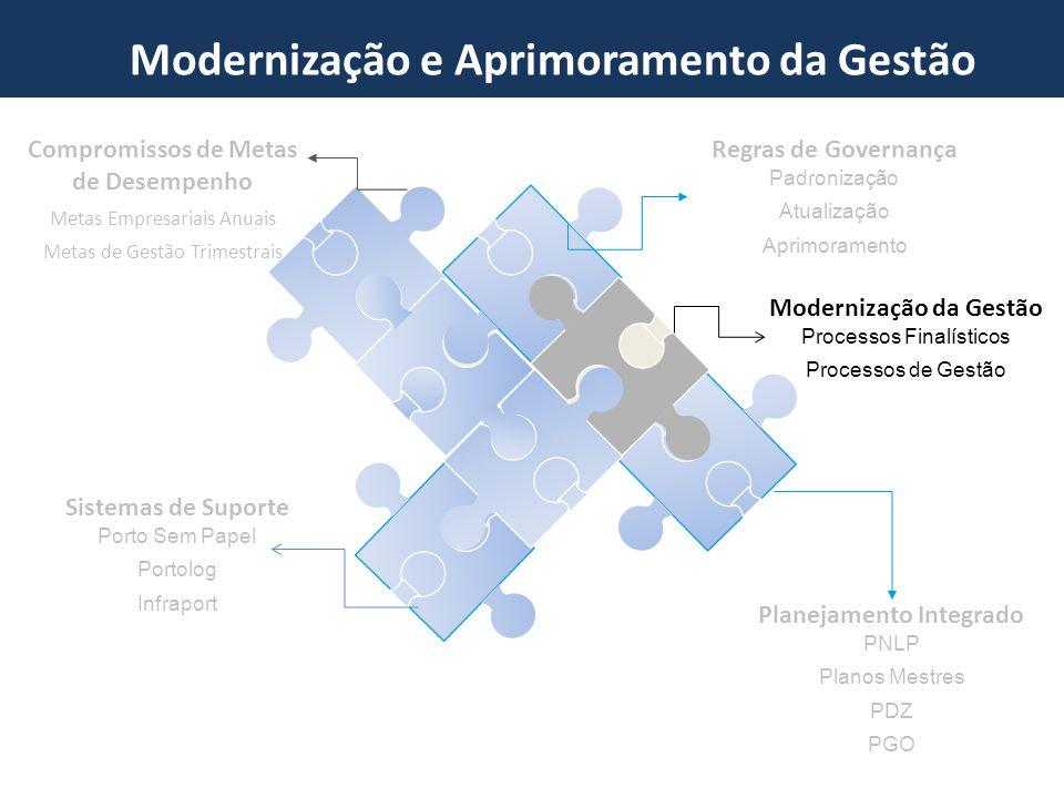 Programa de Investments em Portos Modernização e Aprimoramento da Gestão Modernização da Gestão Processos Finalísticos Processos de Gestão Compromisso