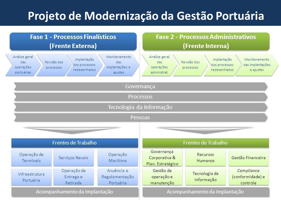 Pessoas Análise geral das operações portuárias Implantação dos processos redesenhados Monitoramento das implantações e ajustes Revisão dos processos F