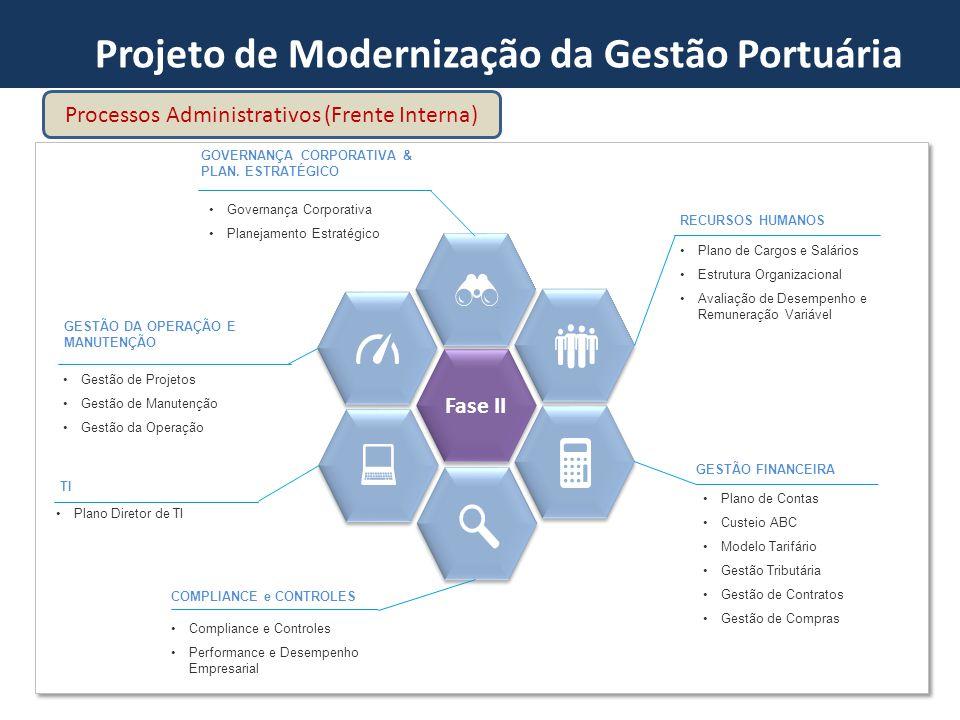 Fase II Plano de Cargos e Salários Estrutura Organizacional Avaliação de Desempenho e Remuneração Variável RECURSOS HUMANOS GOVERNANÇA CORPORATIVA & P