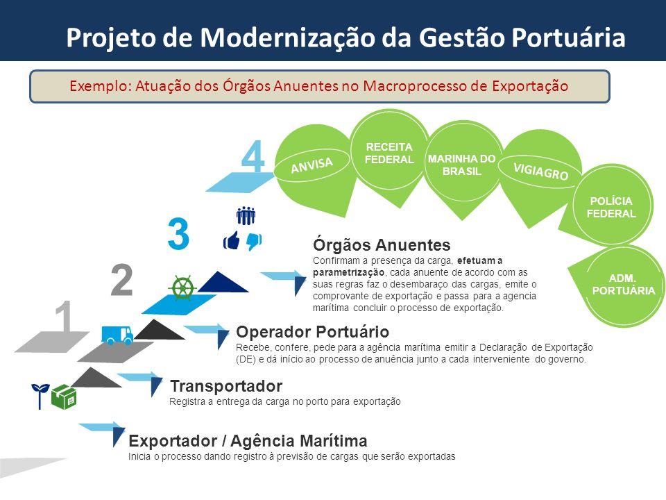 Exportador / Agência Marítima Inicia o processo dando registro à previsão de cargas que serão exportadas Transportador Registra a entrega da carga no