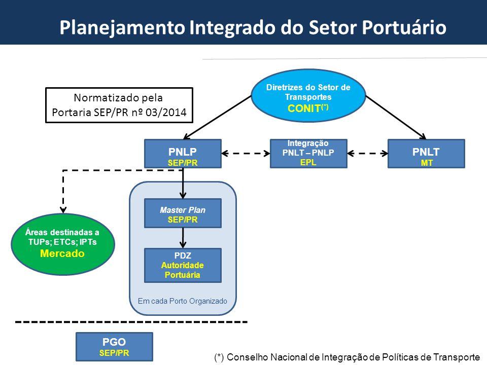 Master Plan SEP/PR Áreas destinadas a TUPs; ETCs; IPTs Mercado PDZ Autoridade Portuária PGO SEP/PR Integração PNLT – PNLP EPL PNLP SEP/PR PNLT MT Dire