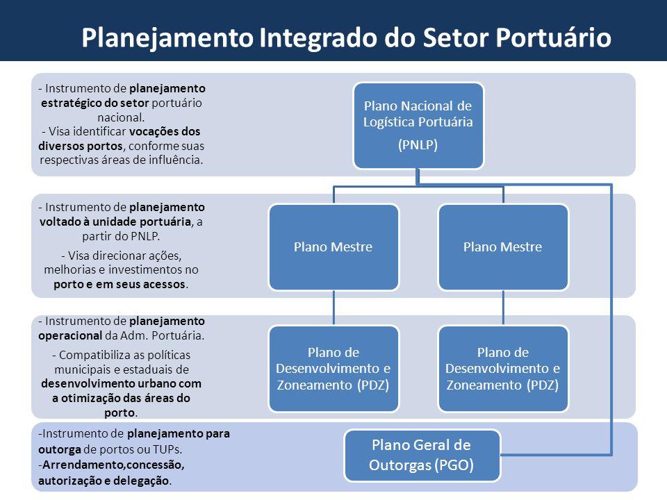 Planejamento Integrado do Setor Portuário - Instrumento de planejamento operacional da Adm. Portuária. - Compatibiliza as políticas municipais e estad