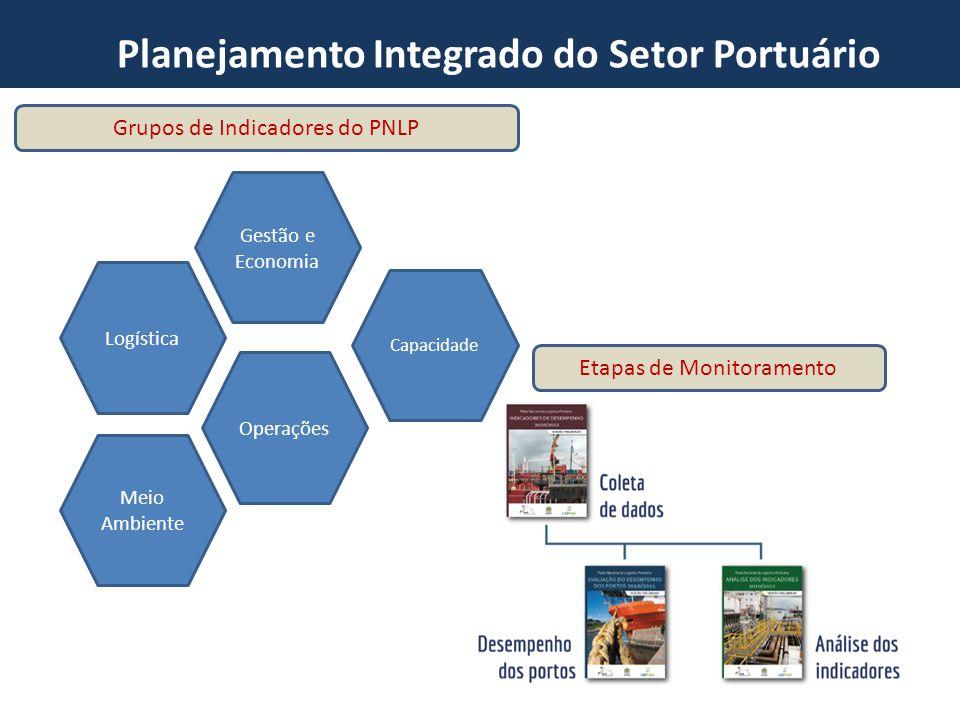 Planejamento Integrado do Setor Portuário Gestão e Economia Capacidade Operações Meio Ambiente Logística Grupos de Indicadores do PNLP Etapas de Monit