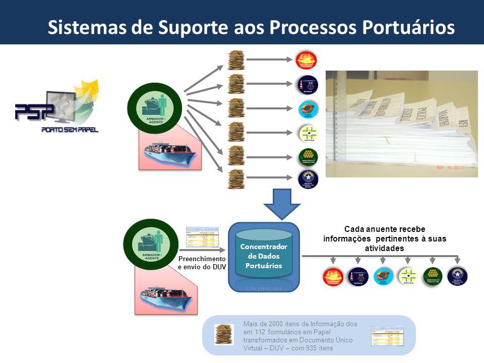 Preenchimento e envio do DUV Cada anuente recebe informações pertinentes à suas atividades Mais de 2000 itens de Informação dos em 112 formulários em