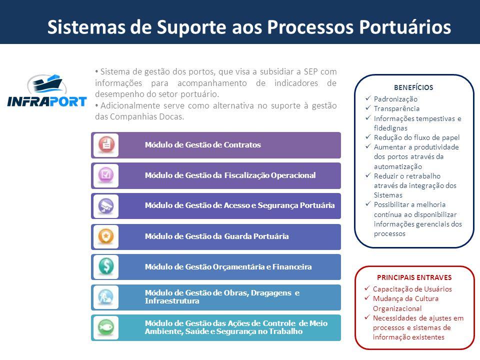Sistema de gestão dos portos, que visa a subsidiar a SEP com informações para acompanhamento de indicadores de desempenho do setor portuário. Adiciona
