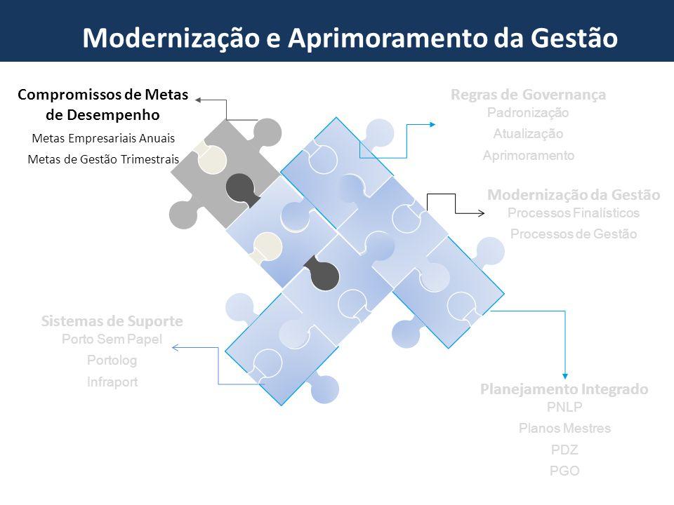 Novo Marco do Setor Portuário Compromissos de Metas e Desempenho Compromissos SEP x Cias.