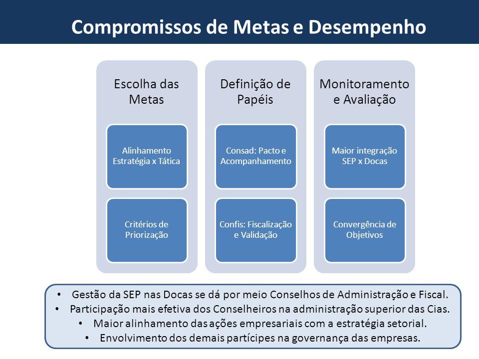 Novo Marco do Setor Portuário Compromissos de Metas e Desempenho Escolha das Metas Alinhamento Estratégia x Tática Critérios de Priorização Definição
