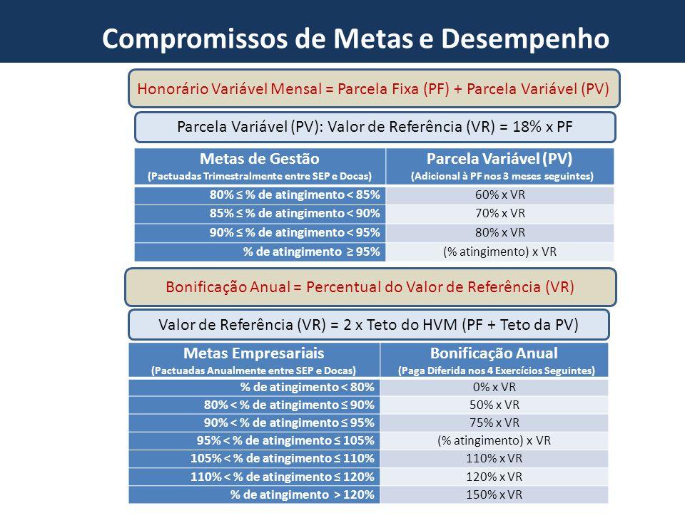 Novo Marco do Setor Portuário Compromissos de Metas e Desempenho Parcela Variável (PV): Valor de Referência (VR) = 18% x PF Metas de Gestão (Pactuadas